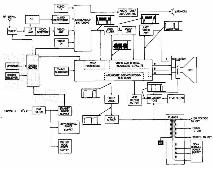 Tv Repair Schematic Diagram