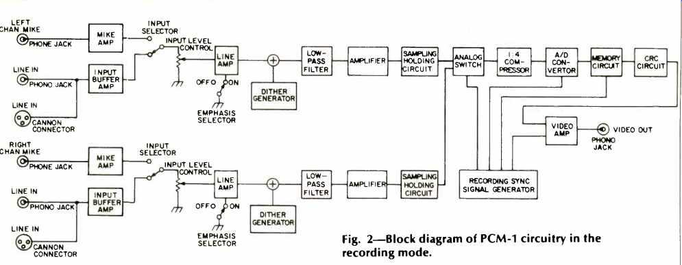 sony pcm 1 digital audio processor equpment profile. Black Bedroom Furniture Sets. Home Design Ideas