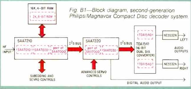 Magnavox Plug Wiring Diagram - Schematics Online