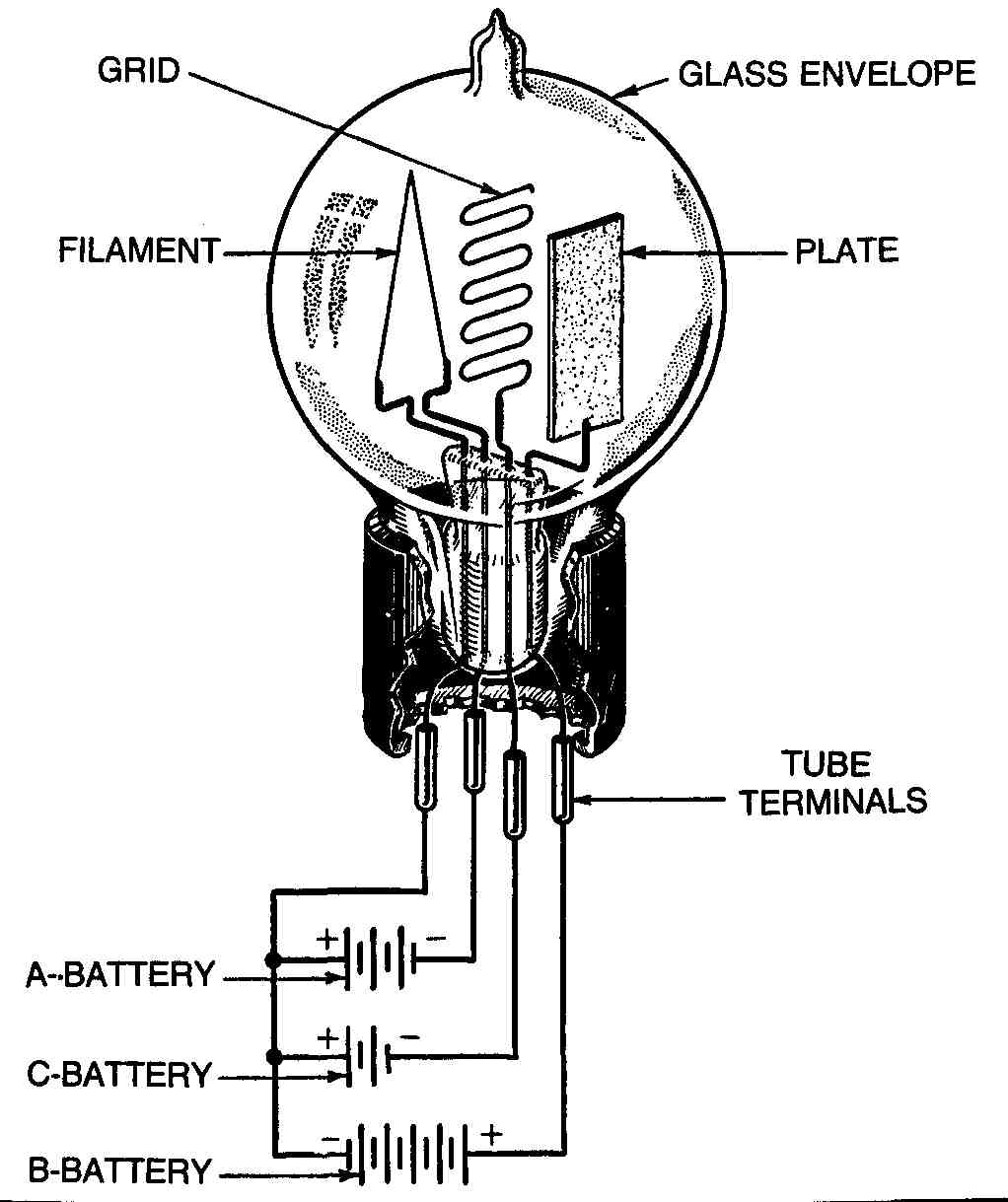 The Pioneers And Their Creations Tuned Radio Frequency Trf Receiver Circuit Diagram Fig 3 Construction Of Deforests Element Tube Or Triode