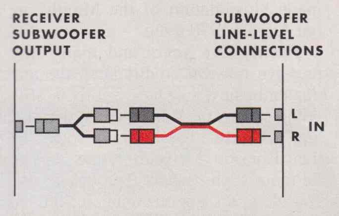 how to hook up a subwoofer