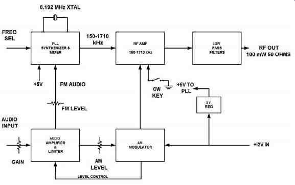 Pll Synthesized Am Transmitter For 530 1710 Khz